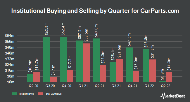 Institutional Ownership by Quarter for U.S. Auto Parts Network (NASDAQ:PRTS)