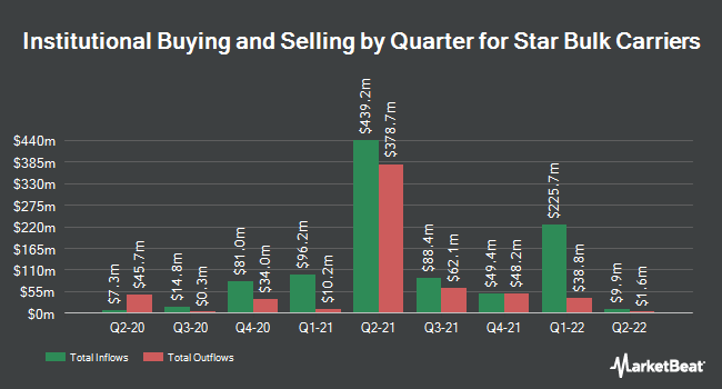 Institutional Ownership by Quarter for Star Bulk Carriers (NASDAQ:SBLK)