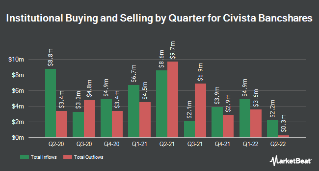 Institutional Ownership by Quarter for Civista Bancshares (NASDAQ:CIVB)