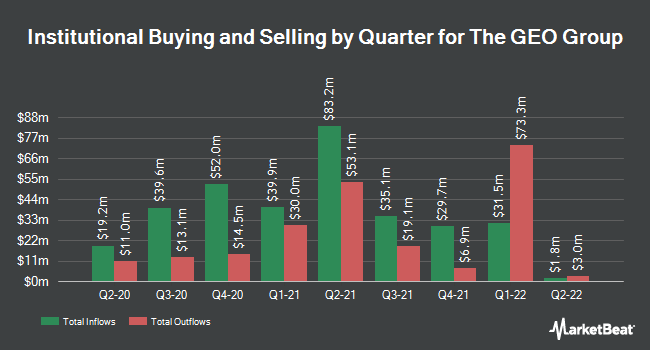 Institutional Ownership by Quarter for Geo Group (NYSE:GEO)