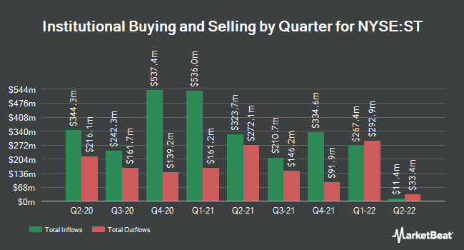 Institutional Ownership by Quarter for Sensata Technologies (NYSE:ST)
