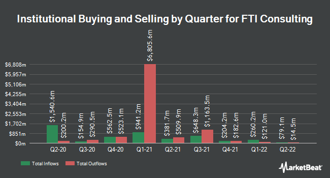 Institutional Ownership by Quarter for FTI Consulting (NYSE:FCN)
