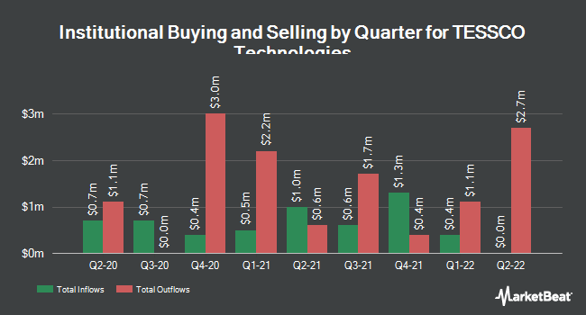 Institutional Ownership by Quarter for TESSCO Technologies (NASDAQ:TESS)