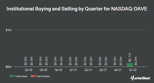 Institutional Ownership by Quarter for Famous Dave's of America (NASDAQ:DAVE)