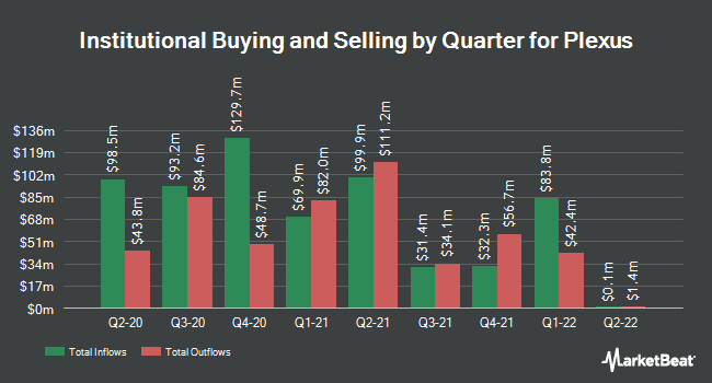 Institutional Ownership by Quarter for Plexus (NASDAQ:PLXS)