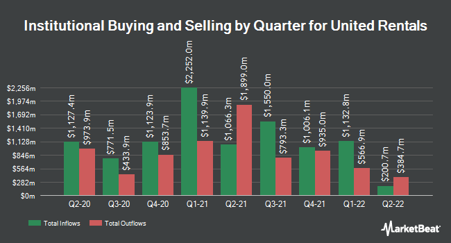 Institutional Ownership by Quarter for United Rentals (NYSE:URI)