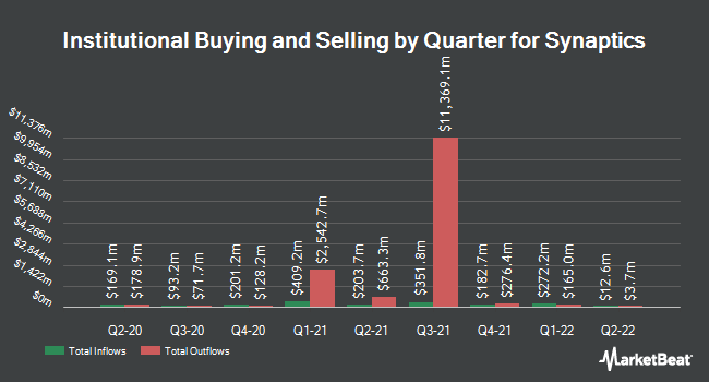 Institutional Ownership by Quarter for Synaptics (NASDAQ:SYNA)