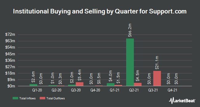 Institutional Ownership by Quarter for Support.com (NASDAQ:SPRT)