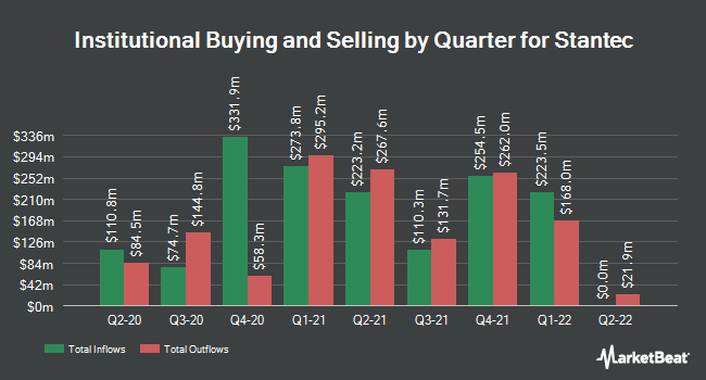 Institutional Ownership by Quarter for Stantec (NYSE:STN)