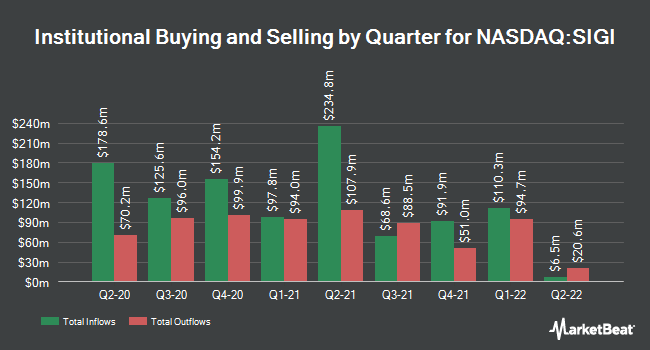 Institutional Ownership by Quarter for Selective Insurance (NASDAQ:SIGI)