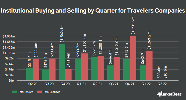 Institutional Ownership by Quarter for The Travelers Companies (NYSE:TRV)