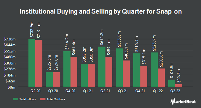 Institutional Ownership by Quarter for Snap-on (NYSE:SNA)