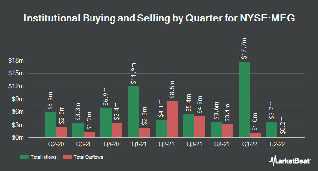 Institutional Ownership by Quarter for Mizuho Financial Group (NYSE:MFG)