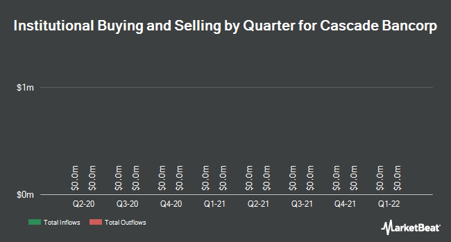 Institutional Ownership by Quarter for Cascade Bancorp (NASDAQ:CACB)