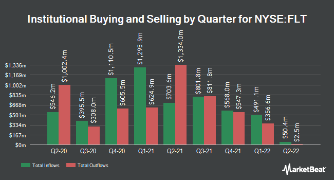 Institutional Ownership by Quarter for FleetCor Technologies (NYSE:FLT)
