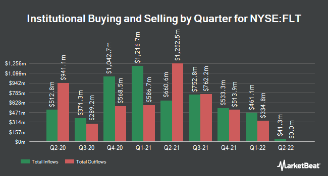 Institutional Ownership by Quarter for Fleetcor (NYSE:FLT)