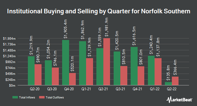 Institutional Ownership by Quarter for Norfolk Souther Corporation (NYSE:NSC)