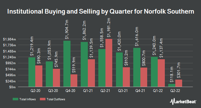 Institutional Ownership by Quarter for Norfolk Southern (NYSE:NSC)