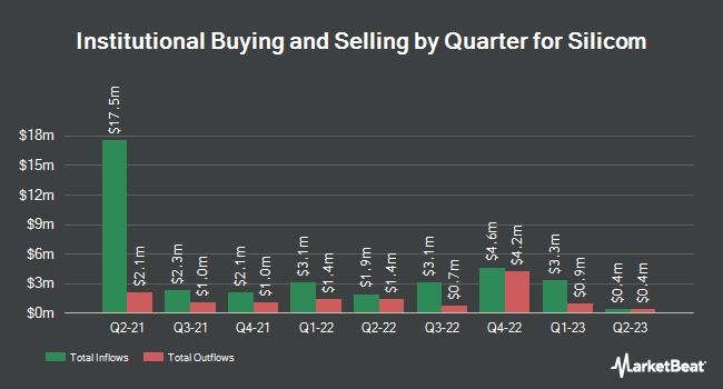 Institutional Ownership by Quarter for Silicom (NASDAQ:SILC)