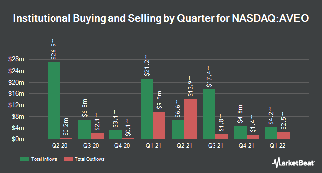 Institutional Ownership by Quarter for AVEO Pharmaceuticals (NASDAQ:AVEO)