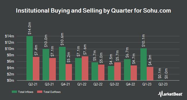 Institutional Ownership by Quarter for Sohu.com (NASDAQ:SOHU)