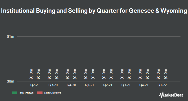 Institutional Ownership by Quarter for Genesee & Wyoming (NYSE:GWR)