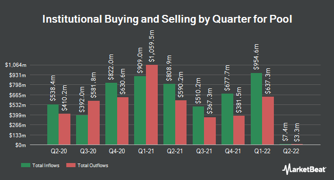 Institutional Ownership by Quarter for Pool (NASDAQ:POOL)