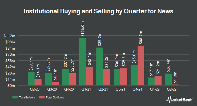 Institutional Ownership by Quarter for News (NASDAQ:NWS)