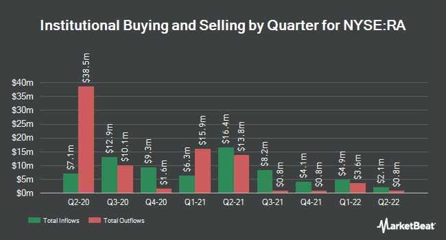 Institutional Ownership by Quarter for Brookfield Real Assets (NYSE:RA)