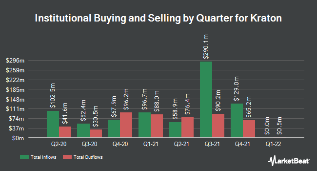 Institutional Ownership by Quarter for Kraton (NYSE:KRA)
