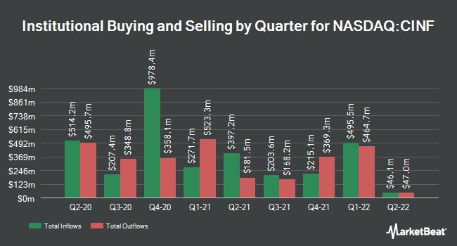 Institutional Ownership by Quarter for Cincinnati Financial (NASDAQ:CINF)
