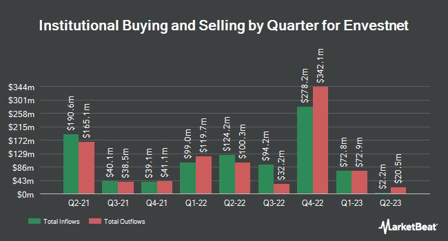 Institutional Ownership by Quarter for Envestnet (NYSE:ENV)
