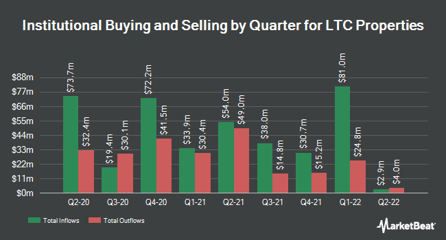 Institutional Ownership by Quarter for LTC Properties (NYSE:LTC)