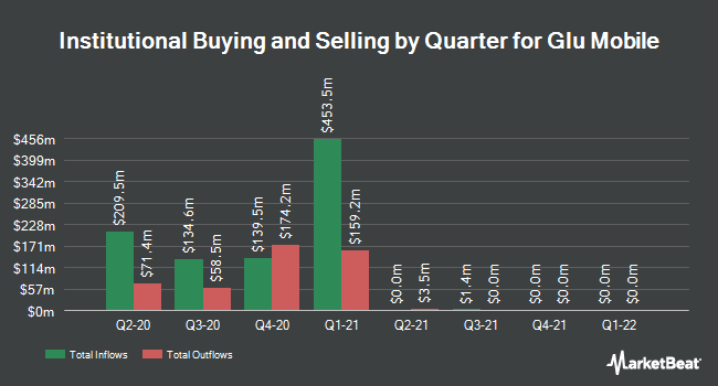 Institutional Ownership by Quarter for Glu Mobile (NASDAQ:GLUU)