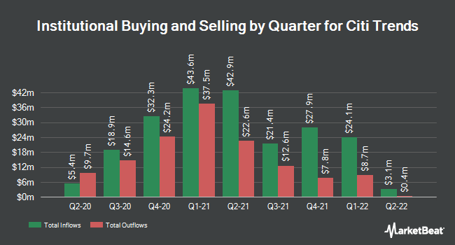 Institutional Ownership by Quarter for Citi Trends (NASDAQ:CTRN)