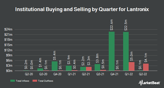 Institutional Ownership by Quarter for Lantronix (NASDAQ:LTRX)