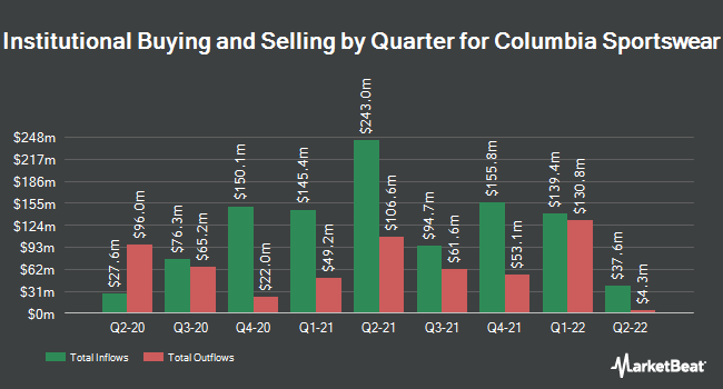 Institutional Ownership by Quarter for Columbia Sportswear (NASDAQ:COLM)