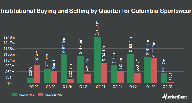 Institutional Ownership by Quarter for Columbia Sportswear Company (NASDAQ:COLM)