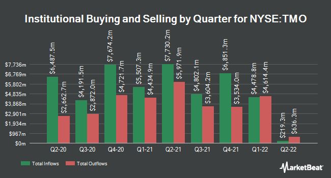 Institutional Ownership by Quarter for Thermo Fisher Scientific (NYSE:TMO)