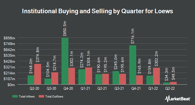 Institutional Ownership by Quarter for Loews (NYSE:L)