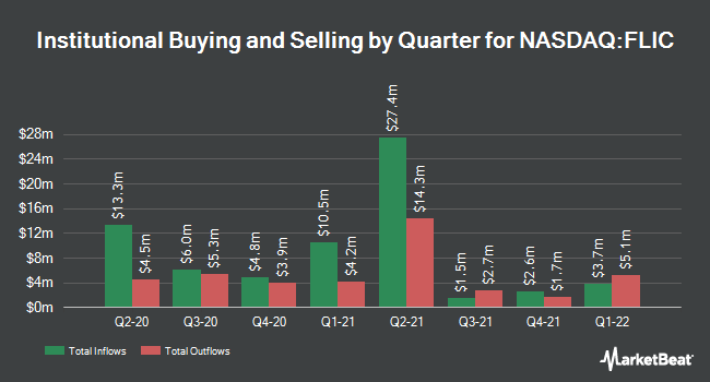 Institutional Ownership by Quarter for First of Long Island (NASDAQ:FLIC)
