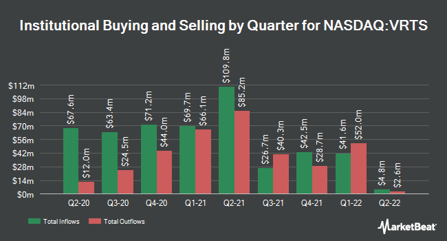 Institutional Ownership by Quarter for Virtus Investment Partners (NASDAQ:VRTS)