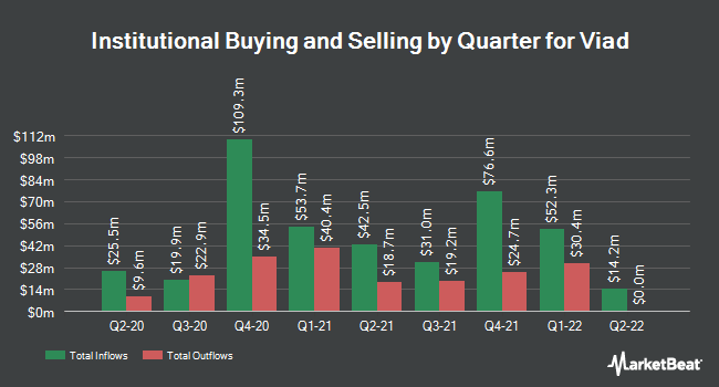 Institutional Ownership by Quarter for Viad (NYSE:VVI)