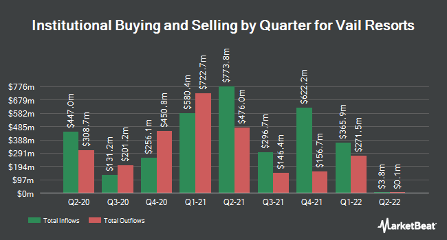 Institutional Ownership by Quarter for Vail Resorts (NYSE:MTN)