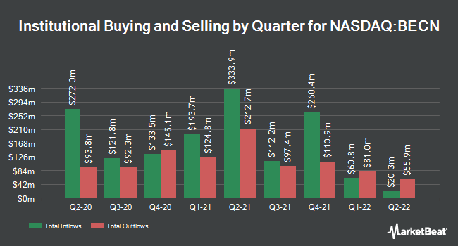 Institutional Ownership by Quarter for Beacon Roofing Supply (NASDAQ:BECN)