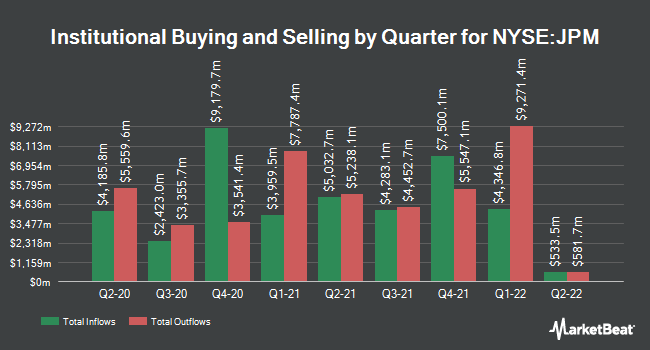 Institutional Ownership by Quarter for JPMorgan Chase (NYSE:JPM)
