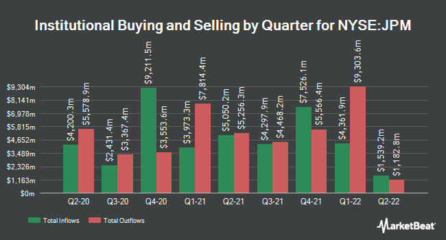 Institutional Ownership by Quarter for J P Morgan Chase & Co (NYSE:JPM)
