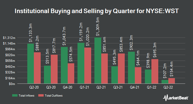 Institutional Ownership by Quarter for West Pharmaceutical Services (NYSE:WST)
