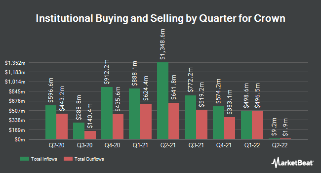 Institutional Ownership by Quarter for Crown (NYSE:CCK)