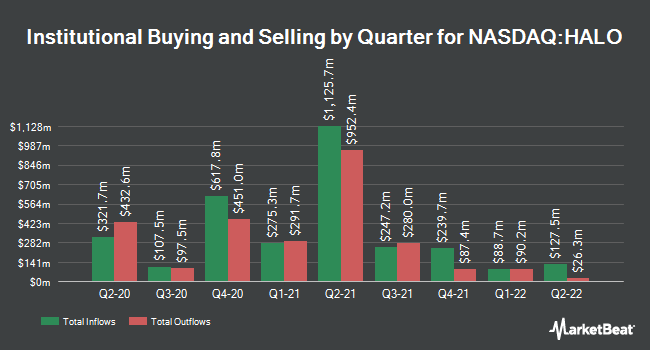 Institutional Ownership by Quarter for Halozyme (NASDAQ:HALO)
